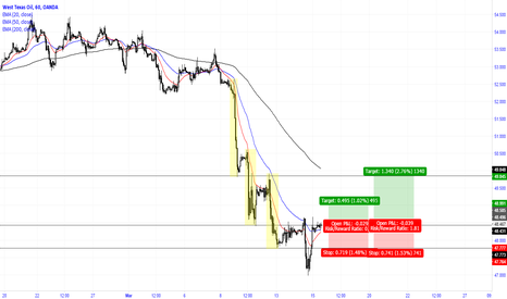 WTICOUSD: It looks like it's about to reverse direction