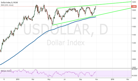 USDOLLAR: How Will The USD React to Today's Fundamentals? Don't Gamble!