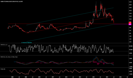 KNDI: KNDI nearly at the -2 standard deviation line (weekly chart)