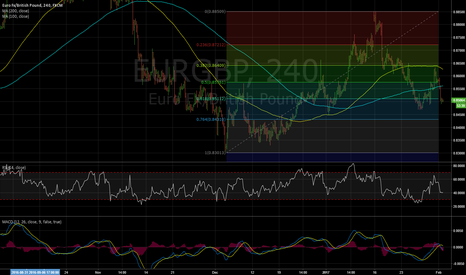EURGBP: Trade Idea: Sell EURGBP: 2 Feb.