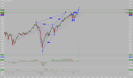 DJY0: The DOW is in a 10 Year Harmonic Reversal Zone