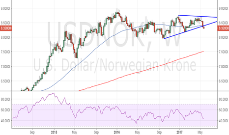 USDNOK: USD/NOK - Bearish symmetrical triangle breakdown