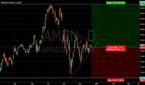AMZN: long