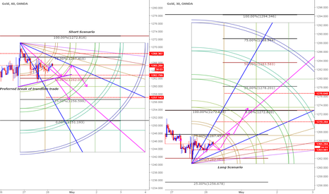 XAUUSD: Trade plan based on Gann and Clones Combo - Intraday -28th April