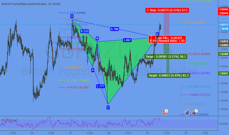 GBPNZD: Cypher @ Market