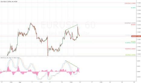 EURUSD: Divergence on EURUSD