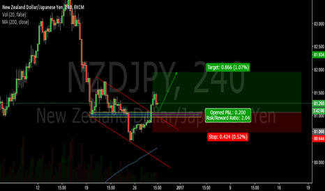 NZDJPY: Break of hourly bearish channel-NZDJPY