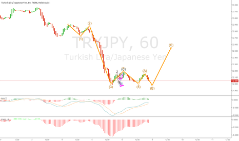 TRYJPY: needs to drop a tad to B before the rally up to C...