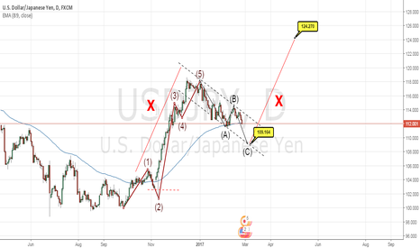 USDJPY: no trade plan.. this is my tecnic dream