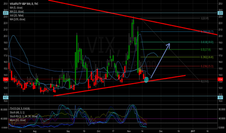 VIX: full steam ahead for crazy