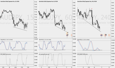 AUDJPY: AUD/JPY Long for 50 pips