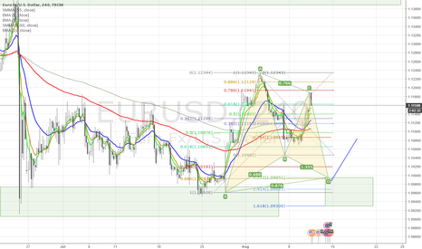 EURUSD: Gartley Pattern EUR/USD