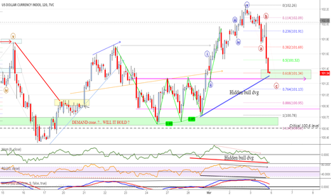 DXY: HIDDEN BULL DVG 2h could bring USD/DXY up again