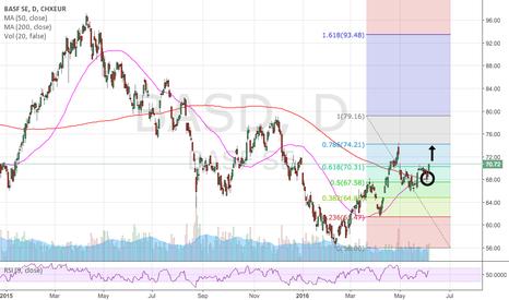 BAS: Buying opportunity BASF SE