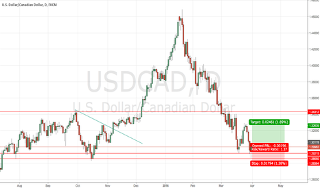 USDCAD: Long USDCAD Due To Confluent Price Action