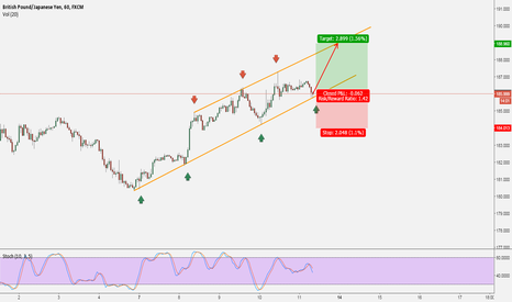 GBPJPY: GBPJPY: Trend + Channel