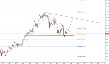 AAPL: APPLE TO RALLY SOON?