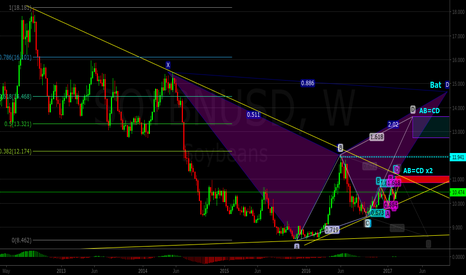 SOYBNUSD: Soybeans: My Long Term Perspective and Possible Patterns