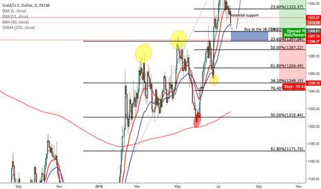 XAUUSD: XAU/USD be patient