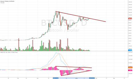 BTCUSD: Significant Bullish Divergence