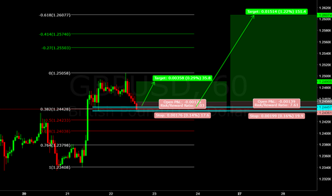 GBPUSD: gbp/usd (((forecast))) the bears are losing power