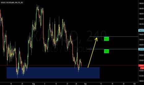 XAUUSD: Gold (XAUUSD) Buy Signal