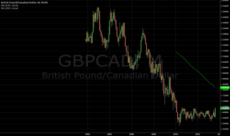 GBPCAD: GBPCAD breakout?