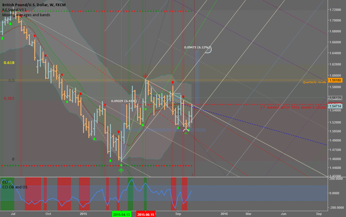 GBPUSD: Weekly view - Potential for a monster rally