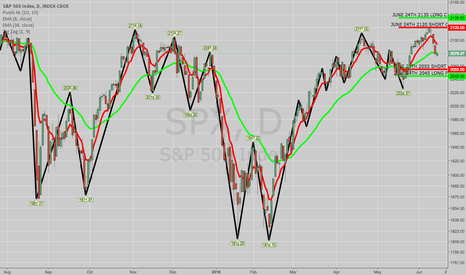 SPX: ROLLING (AGAIN): SPX JUNE 24TH 2130/2140 SCV TO 2120/2135