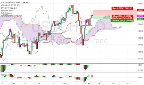 USDCHF: USDCHF - a little downside expected