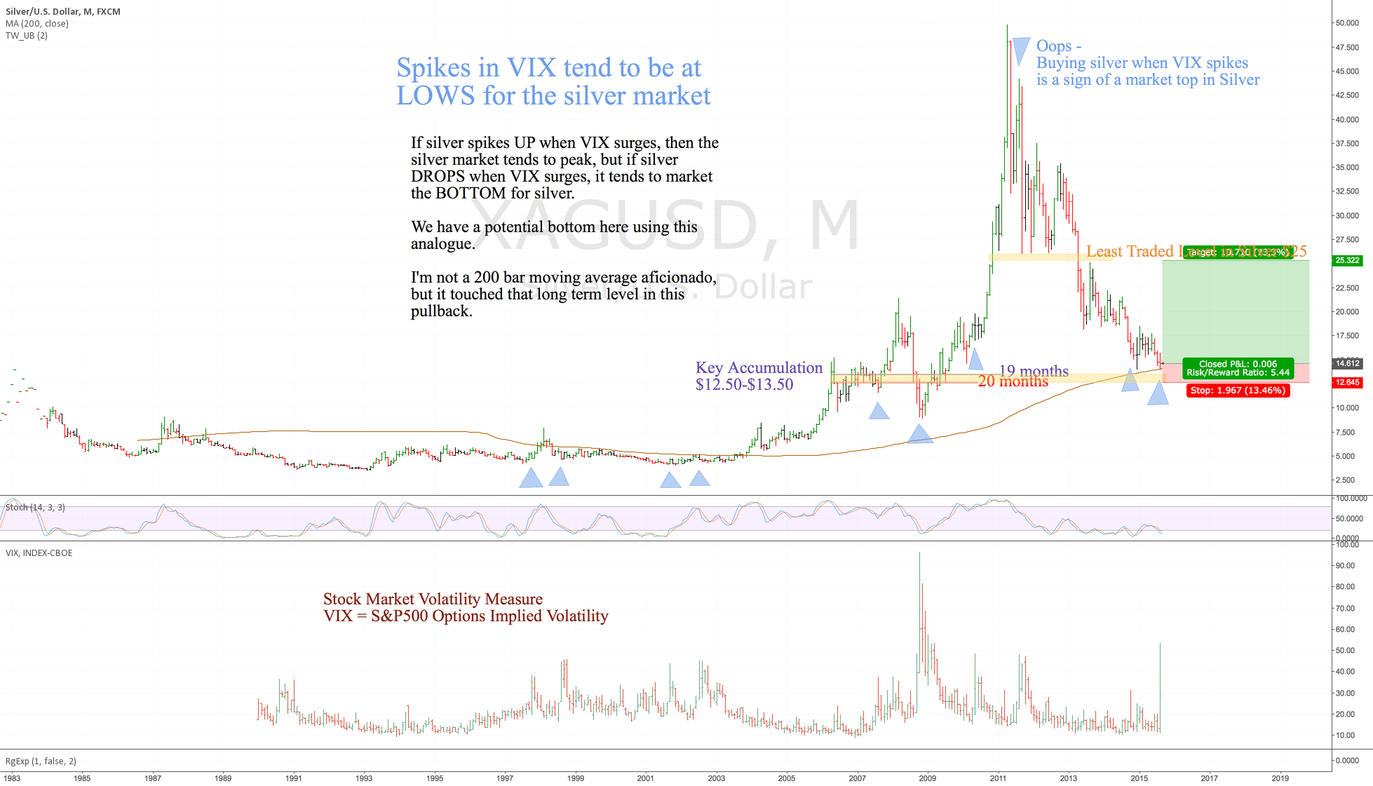 Silver during spikes in VIX - buy signal setup now