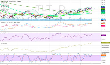 TLT: TLT Chart Looks Very Bullish for Bonds