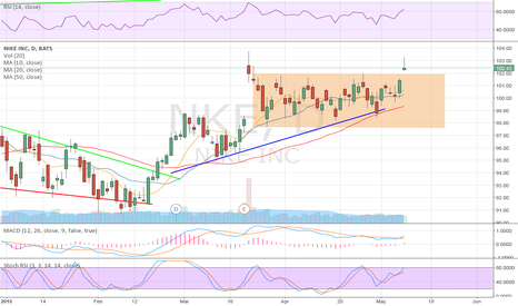 NKE: $NKE on the Move
