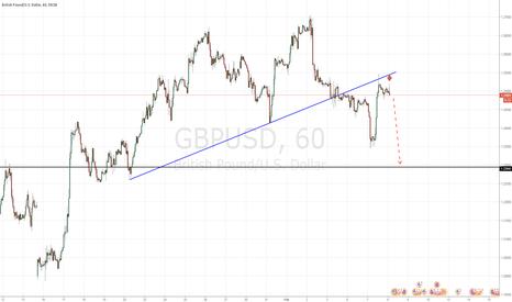 GBPUSD: Bearish target