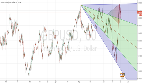 GBPUSD: Change your life trading GBP/USD