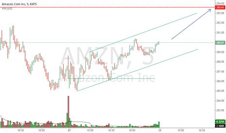AMZN: up .....