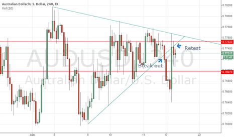 AUDUSD: Wedges Pattern, confirmed for retest