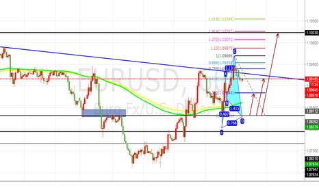 EURUSD: EURUSD short buy trade