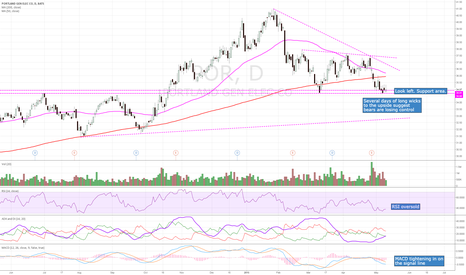 POR: Bullish technicals with support at $34.53