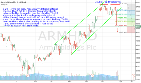 ARMH: ARMH- If Looking To Short It? Wait, And Here Is Why.