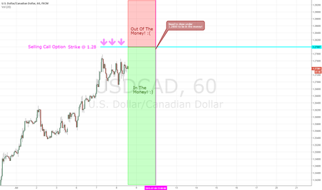 USDCAD: Selling Usdcad Call option