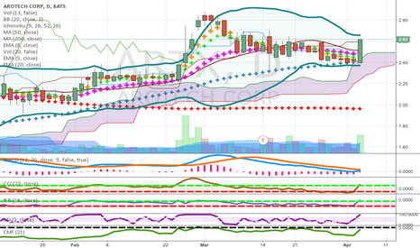 ARTX: pennies to thousands candidate above daily cloud