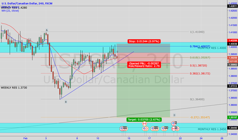 USDCAD: USDCAD SHORT- On the break and close below 4h TL