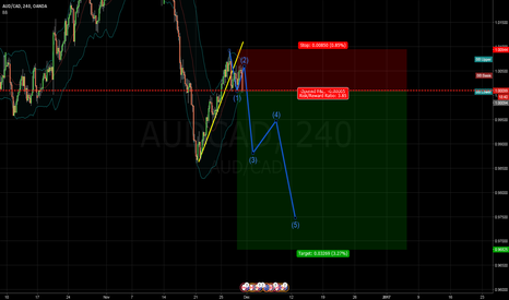 AUDCAD: audcad240 sell set up