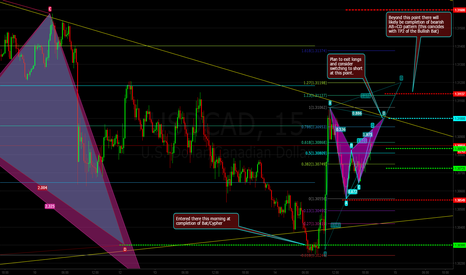 USDCAD: USDCAD Potential Bearish Bat @ Trendline on the 15M