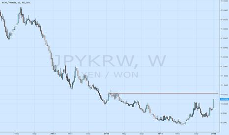 JPYKRW: jpykrw next target@10.50