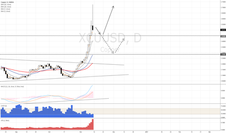 XCUUSD: Copper Long after pullback