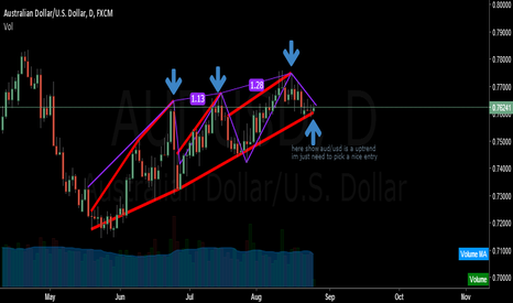 AUDUSD: AUD/USD is a uptrend im looking for best entry