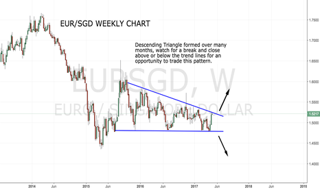 EURSGD: Descending Triangle on EUR/SGD