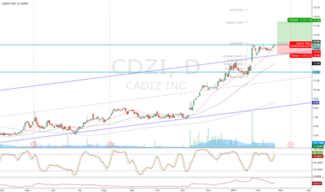 CDZI: CDZI flagging near all time high